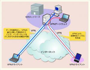 VPN接続とは、専用の安全な通信で、専用ルーター経由でインターネット回線から、外部のPCにアクセスする手段