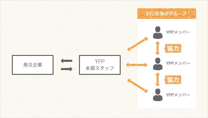図:YPPでの働き方